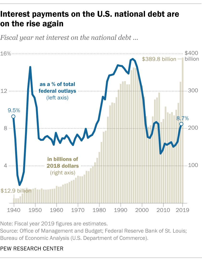 Interest payments on the U.S. national debt are on the rise again